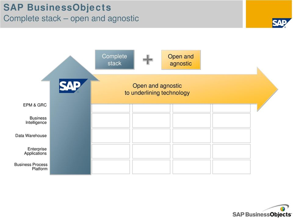 GRC Business Intelligence BusinessObjects + SAP BusinessObjects + SAP Data