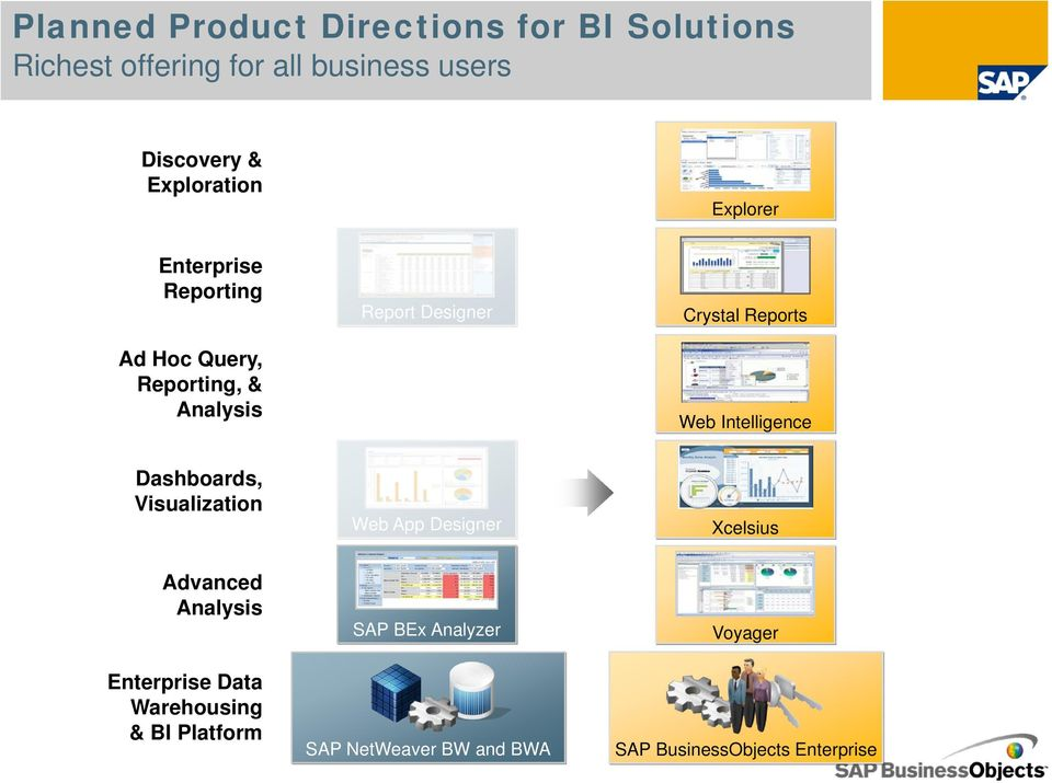 Reports Web Intelligence Dashboards, Visualization Web App Designer Xcelsius Advanced Analysis