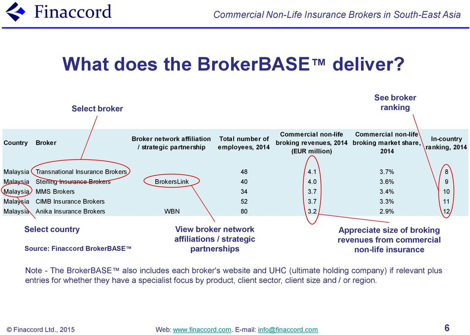 non-life broking market share, 2014 In-country ranking, 2014 Malaysia Transnational Insurance Brokers 48 4.1 3.7% 8 Malaysia Sterling Insurance Brokers BrokersLink 40 4.0 3.