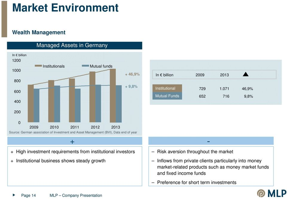 071 716 46,9% 9,8% 200 0 2009 2010 2011 2012 2013 Source: German association of Investment and Asset Management (BVI), Data end of year + + High investment