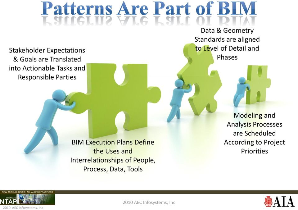 Phases BIM Execution Plans Define the Uses and Interrelationships of People,