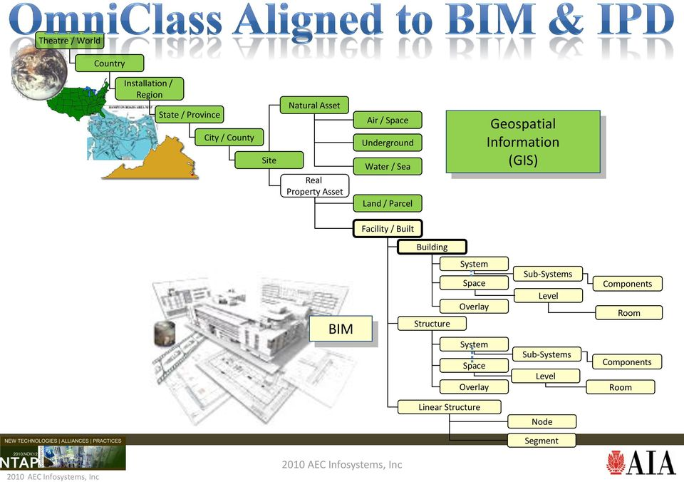 Information (GIS) Facility / Built Building BIM Structure System Space Overlay System Space