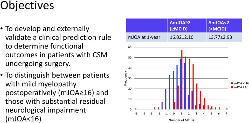 To distinguish between patients with mild myelopathy postoperatively (mjoa 16) and those with substantial