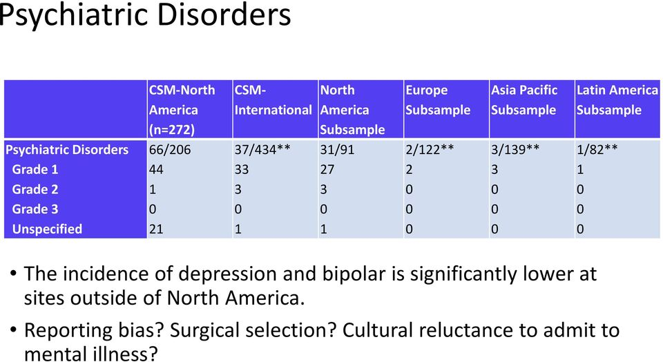 Subsample 3/139** 3 Latin America Subsample 1/82** 1 The incidence of depression and bipolar is significantly lower