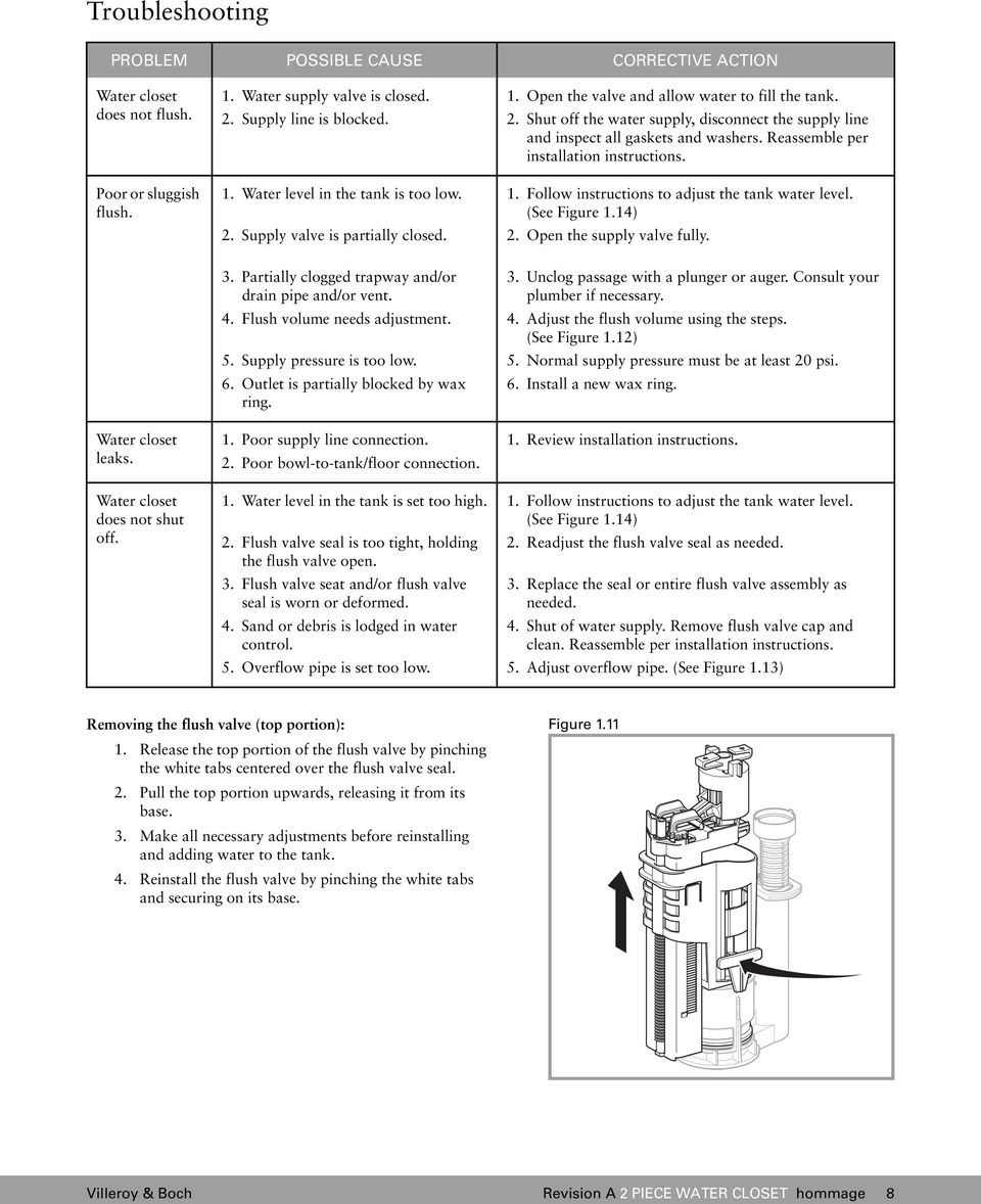 Reassemble per installation instructions. 1. Follow instructions to adjust the tank water level. (See Figure 1.14) 2. Open the supply valve fully. Water closet leaks. Water closet does not shut off.