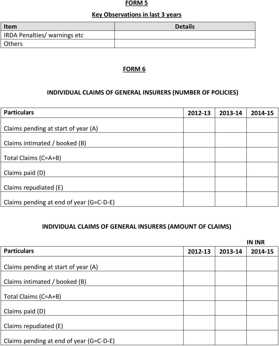 repudiated (E) Claims pending at end of year (G=C-D-E) INDIVIDUAL CLAIMS OF GENERAL INSURERS (AMOUNT OF CLAIMS) IN INR  repudiated (E) Claims pending at
