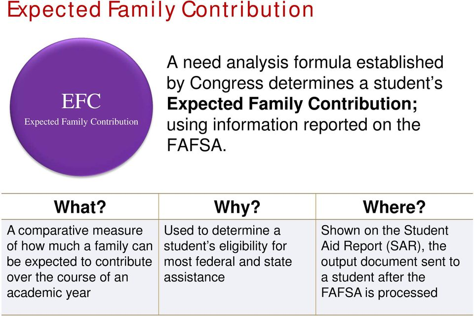 A comparative measure of how much a family can be expected to contribute over the course of an academic year Used to determine a