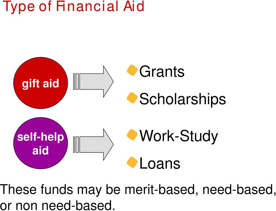 Work-Study Loans These funds may be