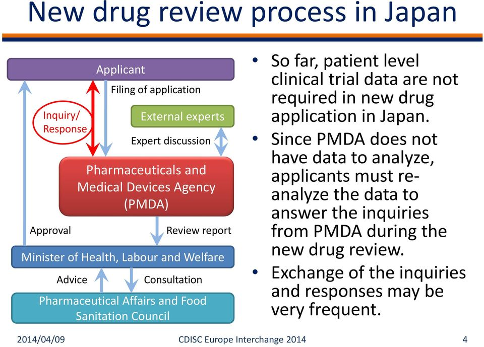 level clinical trial data are not required in new drug application in Japan.