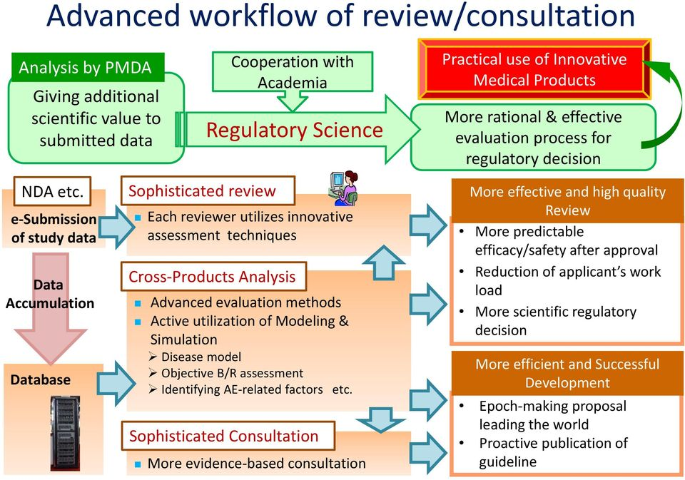 e Submission of study data Data Accumulation Database 2014/04/09 Sophisticated review Each reviewer utilizes innovative assessment techniques Cross Products Analysis Advanced evaluation methods