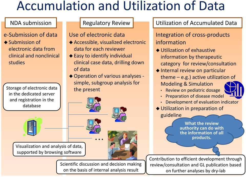data, drilling down of data Operation of various analyses simple, subgroup analysis for the present Integration of cross products information Utilization of exhaustive information by therapeutic