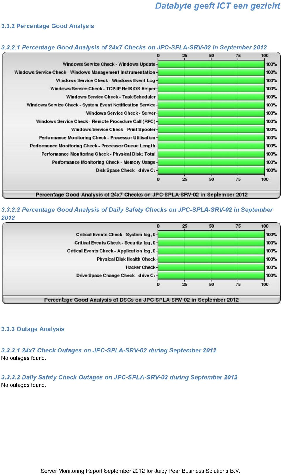 3.3.1 24x7 Check Outages on JPC-SPLA-SRV-02 during September 2012 No outages found. 3.3.3.2 Daily Safety Check Outages on JPC-SPLA-SRV-02 during September 2012 No outages found.