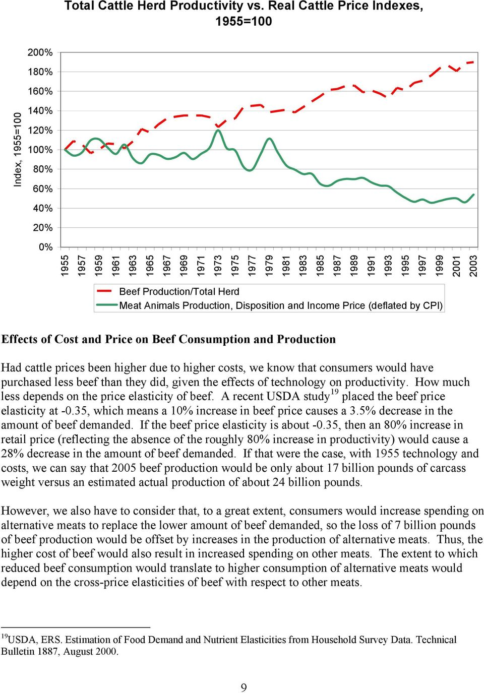 1993 1995 1997 1999 2001 2003 Beef Production/Total Herd Meat Animals Production, Disposition and Income Price (deflated by CPI) Effects of Cost and Price on Beef Consumption and Production Had