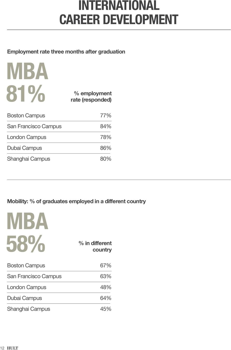 84% 78% 86% 80% Mobility: % of graduates employed in a different country MBA 58% % in different