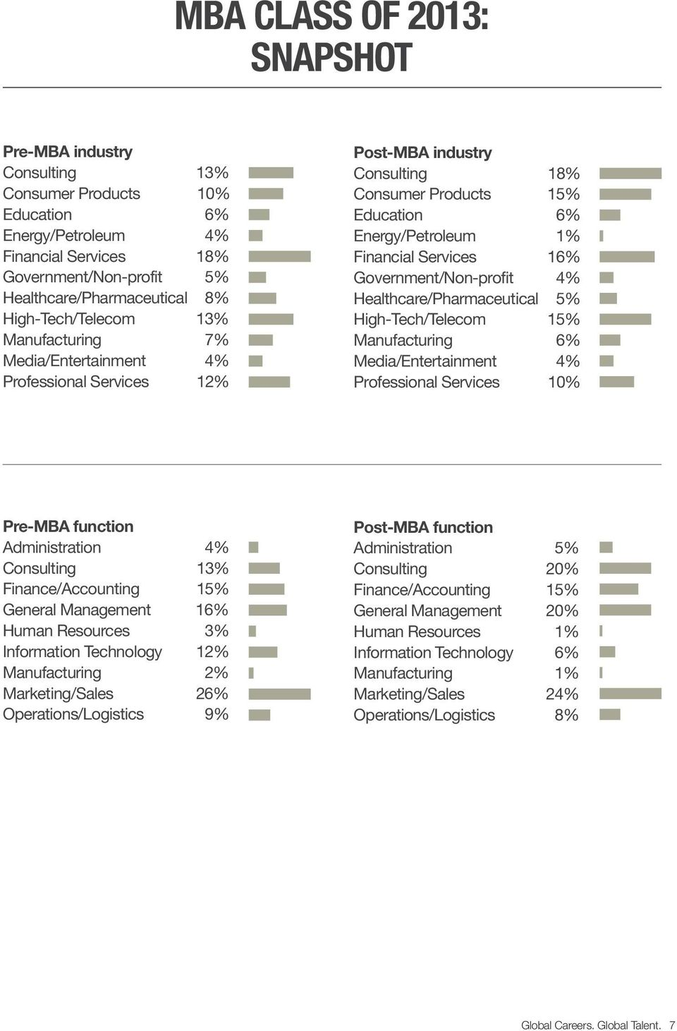 Government/Non-profit 4% Healthcare/Pharmaceutical 5% High-Tech/Telecom 15% Manufacturing 6% Media/Entertainment 4% Professional Services 10% Pre-MBA function Administration 4% Consulting 13%