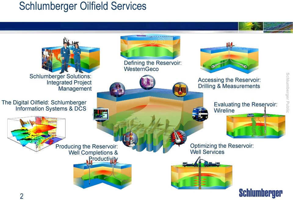 WesternGeco Accessing the Reservoir: Drilling & Measurements Evaluating the Reservoir: