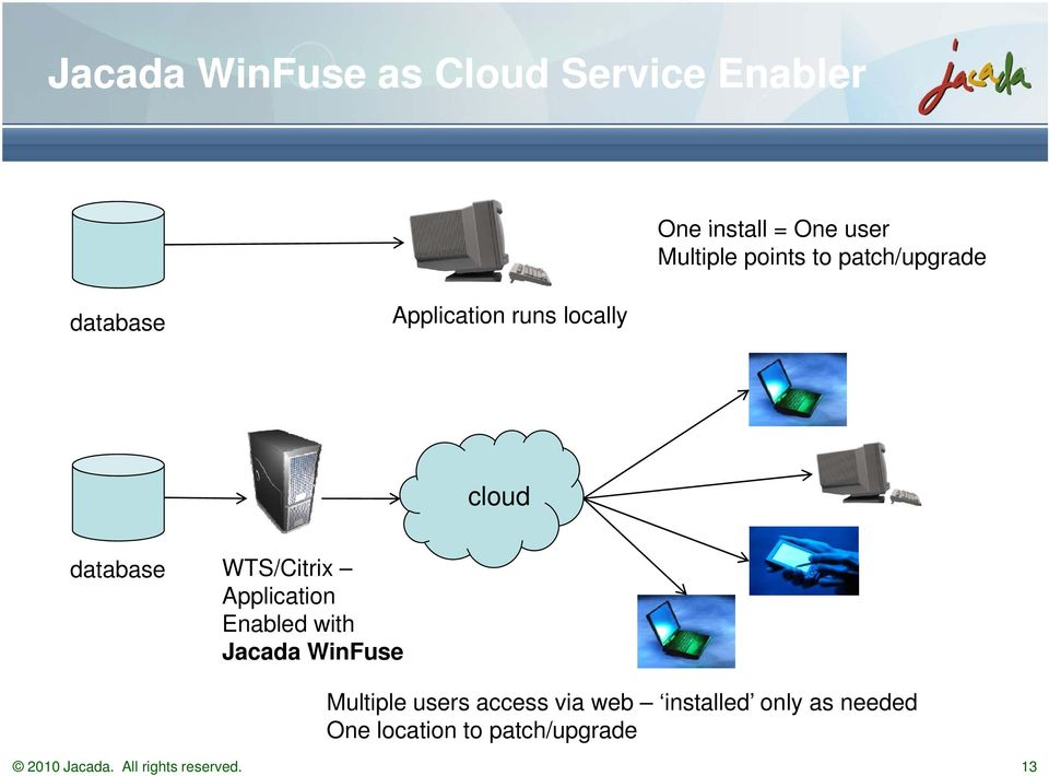 Application Enabled with Jacada WinFuse Multiple users access via web installed