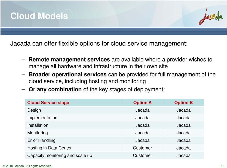 combination of the key stages of deployment: Cloud Service stage Option A Option B Design Jacada Jacada Implementation Jacada Jacada Installation Jacada Jacada