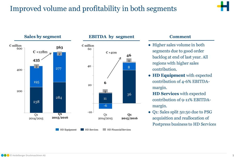 All regions with higher sales contribution. HD Equipment with expected contribution of 4-6% EBITDAmargin. HD Services with expected contribution of 9-11% EBITDAmargin.