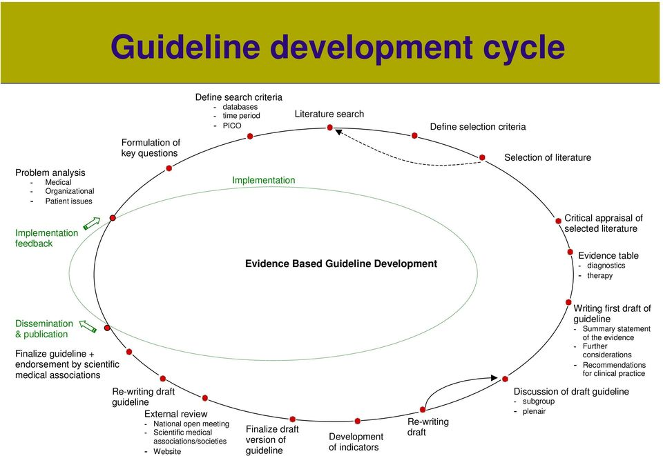 therapy Dissemination & publication Finalize guideline + endorsement by scientific medical associations Writing first draft of guideline - Summary statement of the evidence - Further considerations -