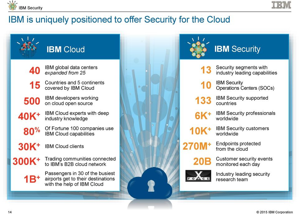 cloud network 1B Passengers in 30 of the busiest + airports get to their destinations with the help of IBM Cloud 13 10 133 IBM Security Security segments with industry leading capabilities IBM