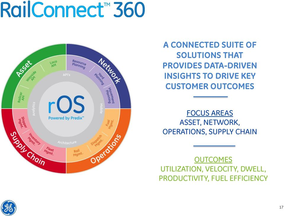 FOCUS AREAS ASSET, NETWORK, OPERATIONS, SUPPLY CHAIN