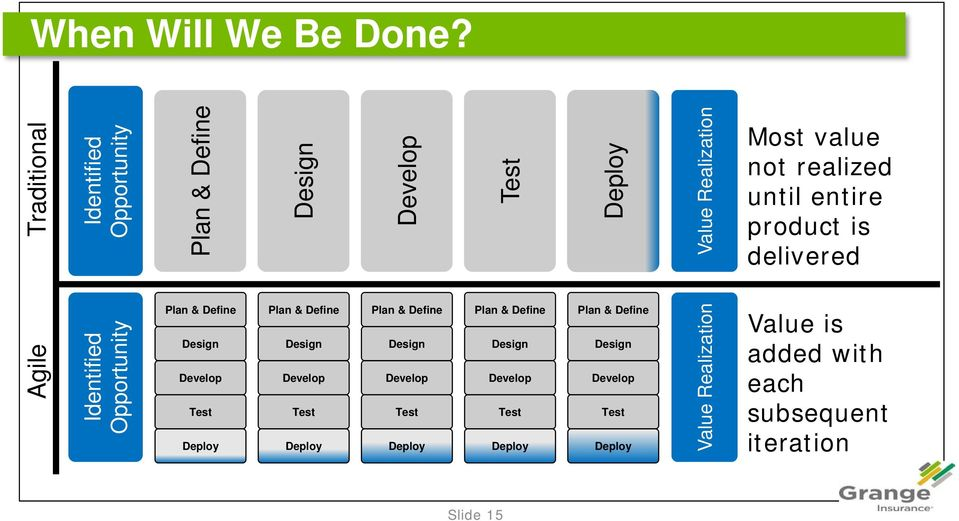 until entire product is delivered Agile Identified Opportunity Plan & Define Design Develop Test Deploy Plan & Define