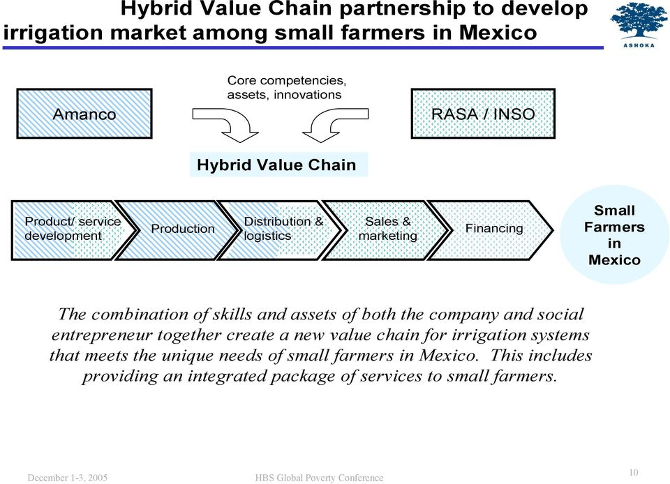 Farmers in Mexico The combination of skills and assets of both the company and social entrepreneur together create a new value chain for