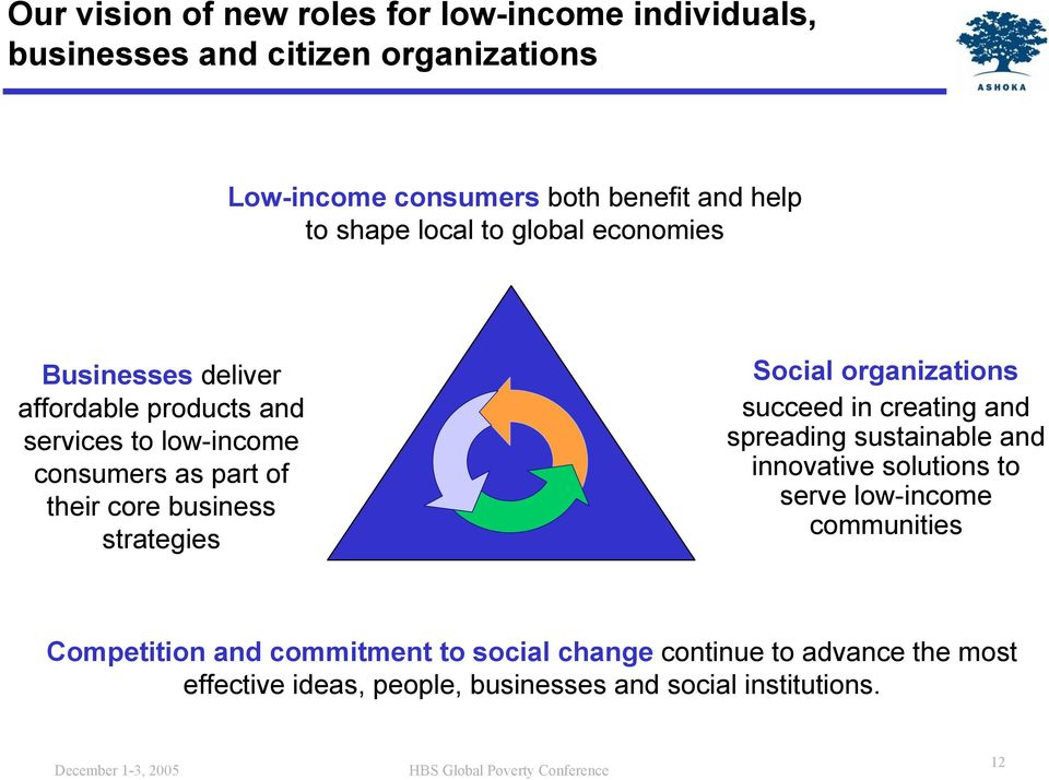 business strategies Social organizations succeed in creating and spreading sustainable and innovative solutions to serve low-income