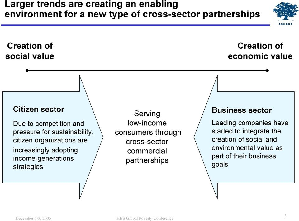 increasingly adopting income-generations strategies Serving low-income consumers through cross-sector commercial partnerships