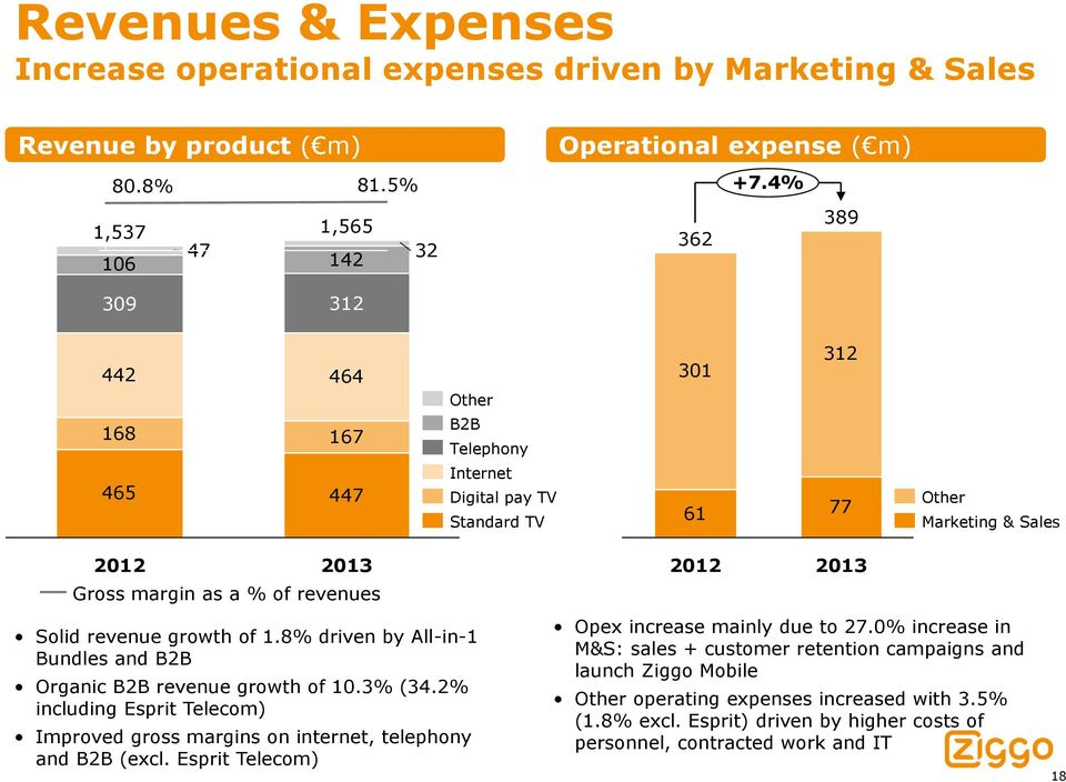 of 1.8% driven by All-in-1 Bundles and B2B Organic B2B revenue growth of 10.3% (34.2% including Esprit Telecom) Improved gross margins on internet, telephony and B2B (excl.
