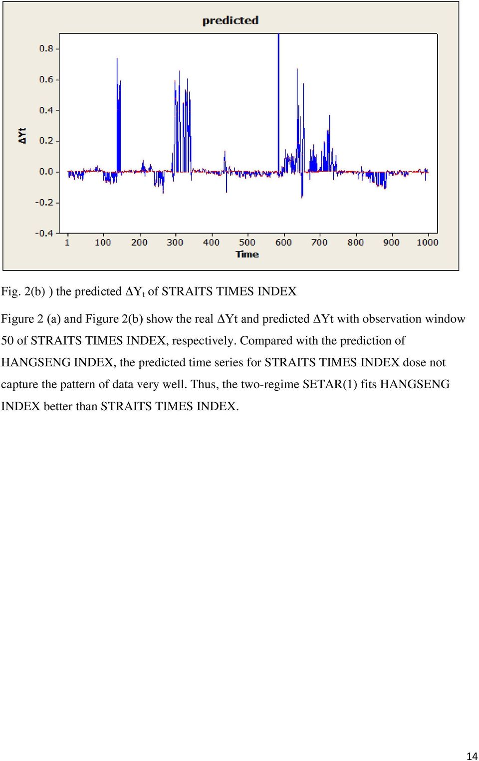 Compared with the prediction of HAGSEG IDEX, the predicted time series for STRAITS TIMES IDEX dose