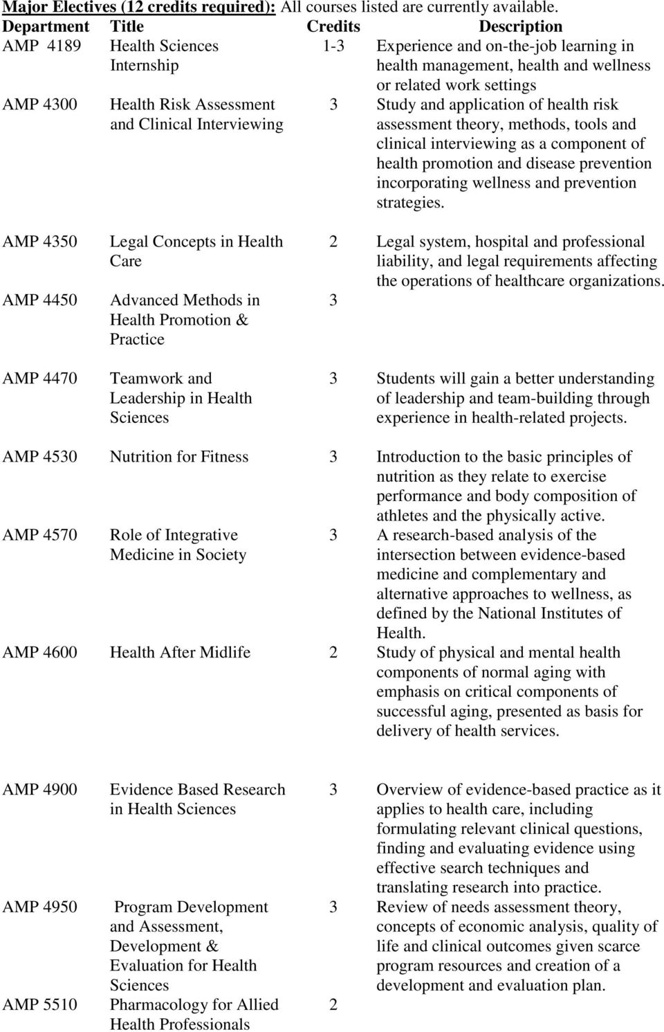 Interviewing or related work settings 3 Study and application of health risk assessment theory, methods, tools and clinical interviewing as a component of health promotion and disease prevention