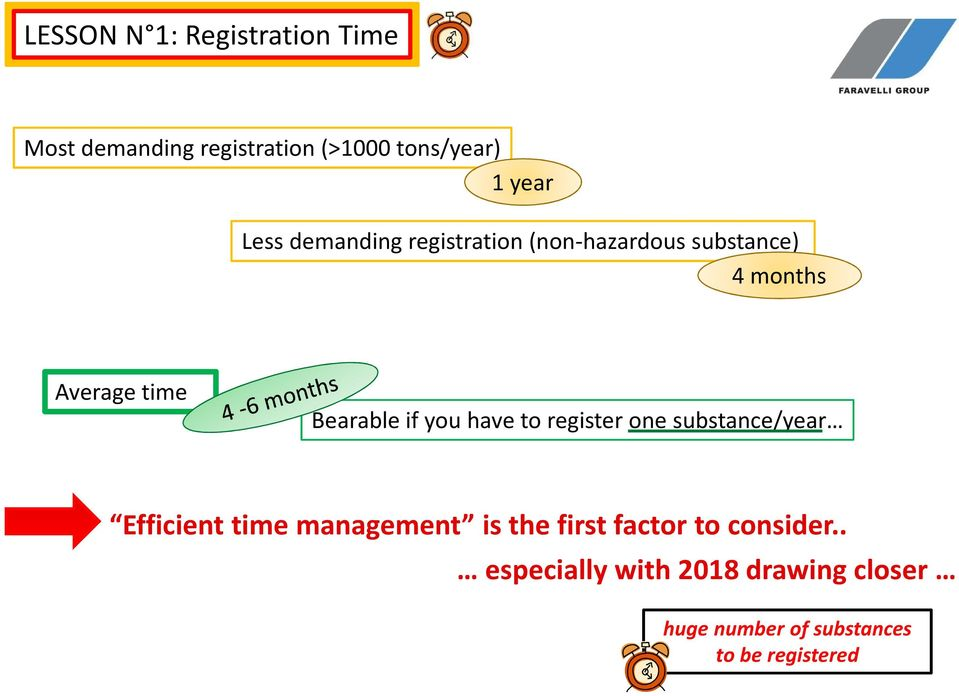 you have to register one substance/year Efficienttimemanagement isthe first