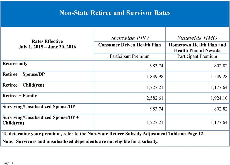 21 1,177.64 To determine your premium, refer to the Non-State Retiree Subsidy Adjustment Table on Page 12.
