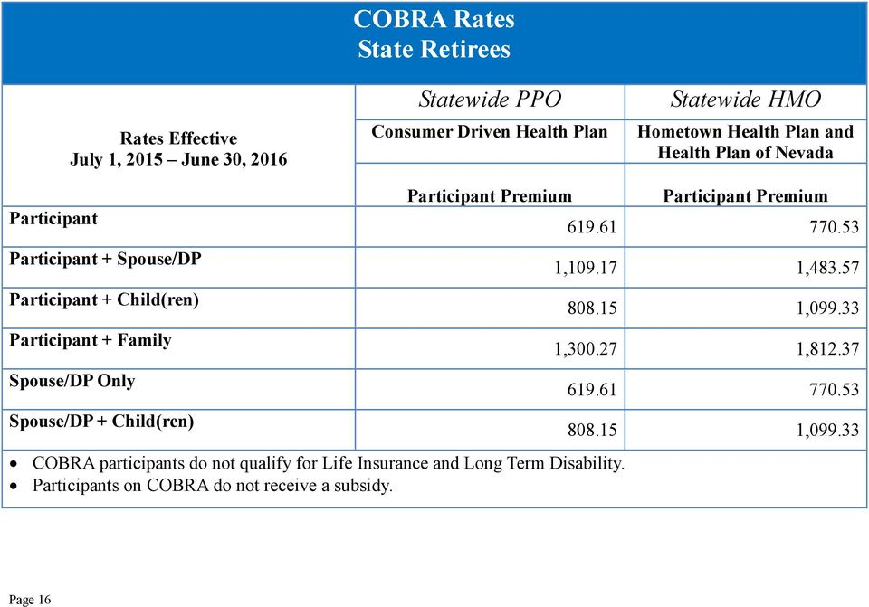 for Life Insurance and Long Term Disability. Participants on COBRA do not receive a subsidy.
