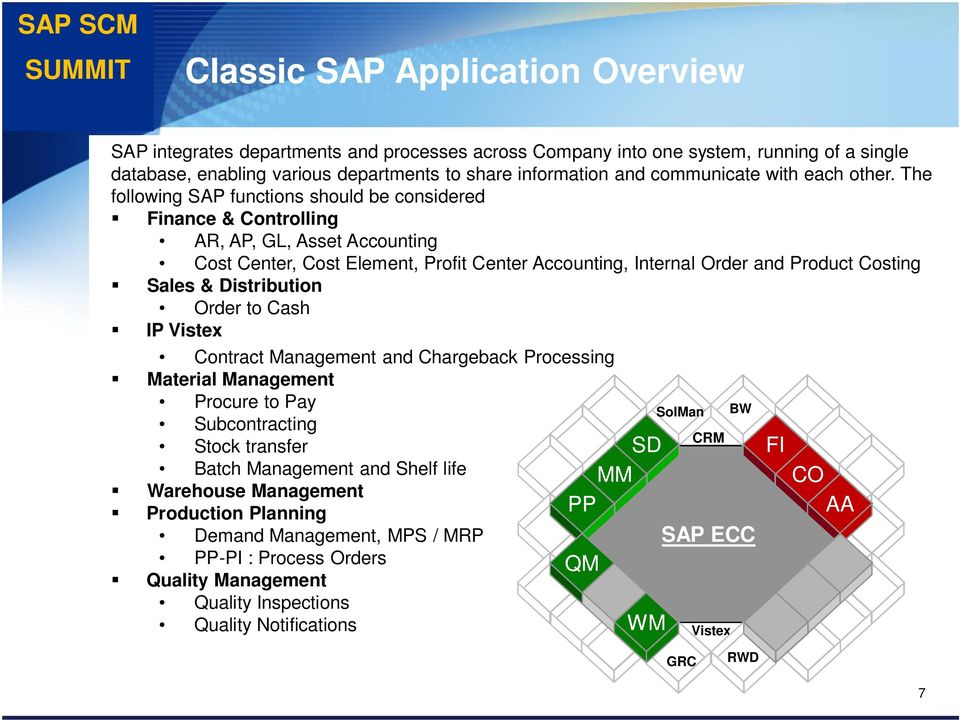 The following SAP functions should be considered Finance & Controlling AR, AP, GL, Asset Accounting Cost Center, Cost Element, Profit Center Accounting, Internal Order and Product Costing Sales &