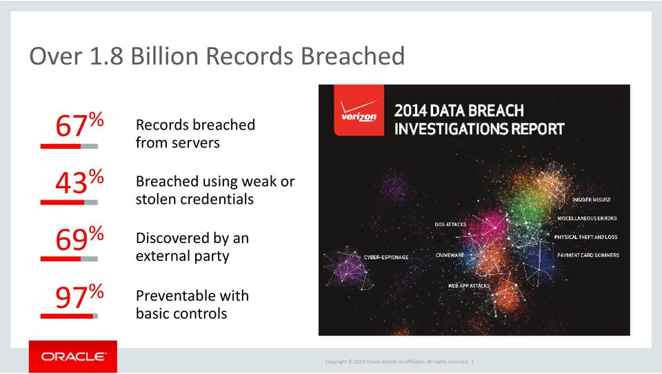 Records breached from servers Breached using