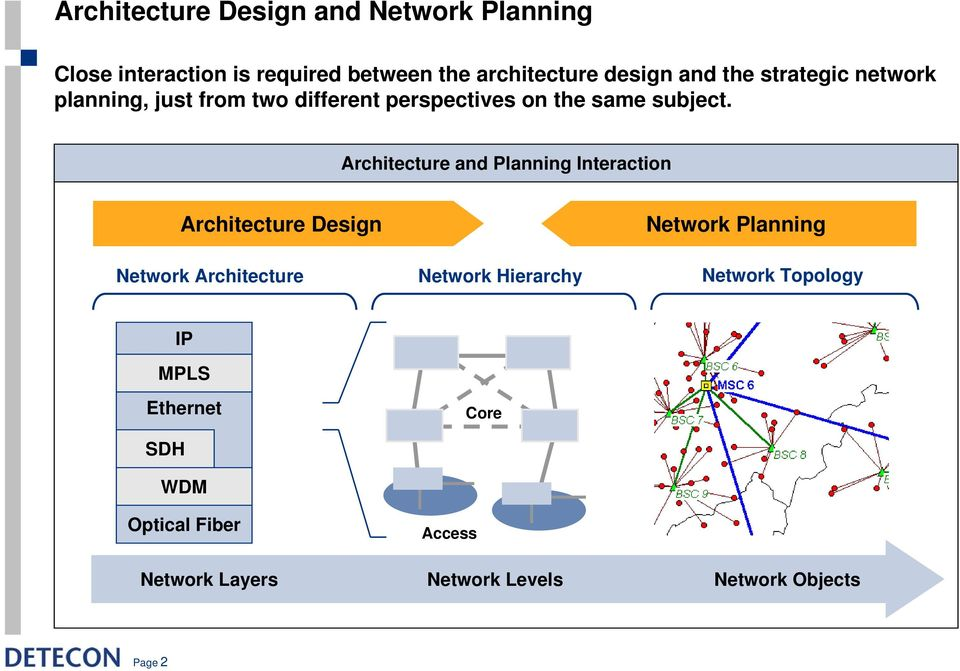 Architecture and Planning Interaction Architecture Design Network Architecture Network Hierarchy Network