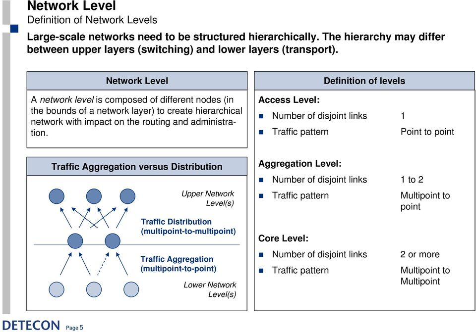 Definition of levels Access Level: Number of disjoint links 1 Traffic pattern Point to point Traffic Aggregation versus Distribution Upper Network Level(s) Traffic Distribution