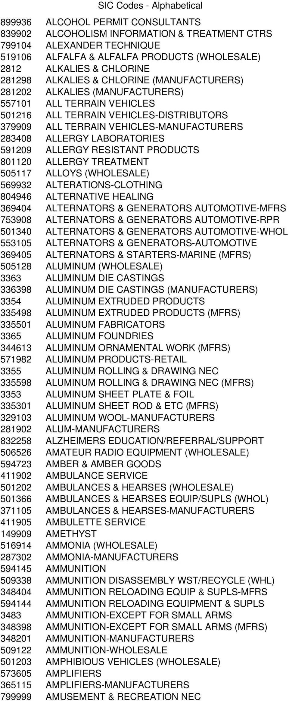 591209 ALLERGY RESISTANT PRODUCTS 801120 ALLERGY TREATMENT 505117 ALLOYS (WHOLESALE) 569932 ALTERATIONS-CLOTHING 804946 ALTERNATIVE HEALING 369404 ALTERNATORS & GENERATORS AUTOMOTIVE-MFRS 753908