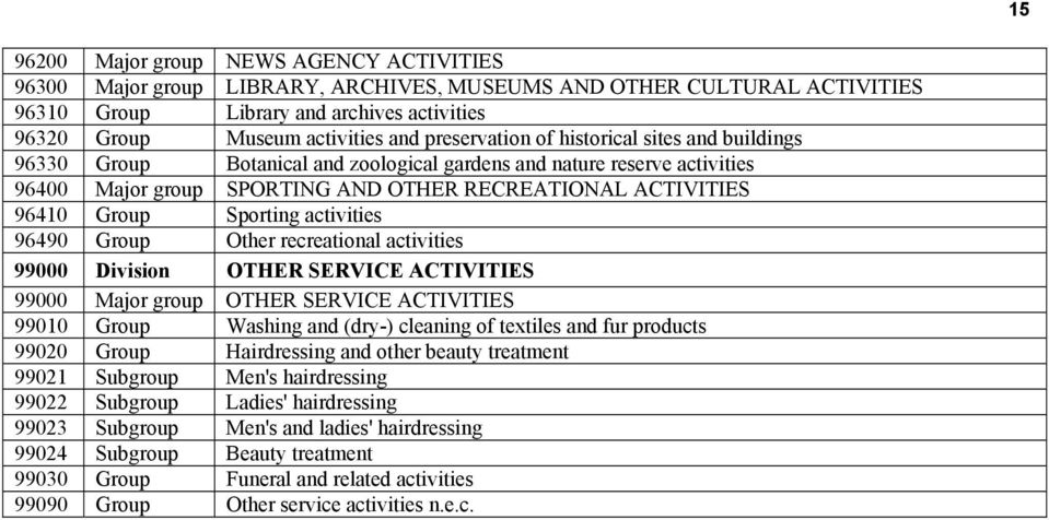 Sporting activities 96490 Group Other recreational activities 99000 Division OTHER SERVICE ACTIVITIES 99000 Major group OTHER SERVICE ACTIVITIES 99010 Group Washing and (dry-) cleaning of textiles