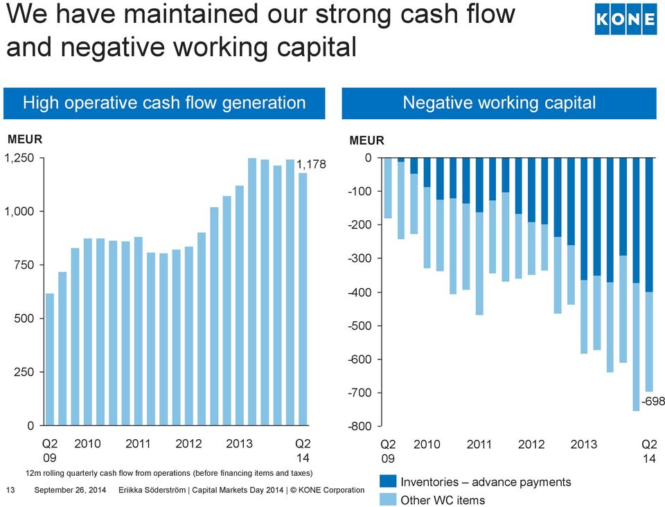 quarterly cash flow from operations (before financing items and taxes) -700-800 13 September 26, 2014 Eriikka Söderström