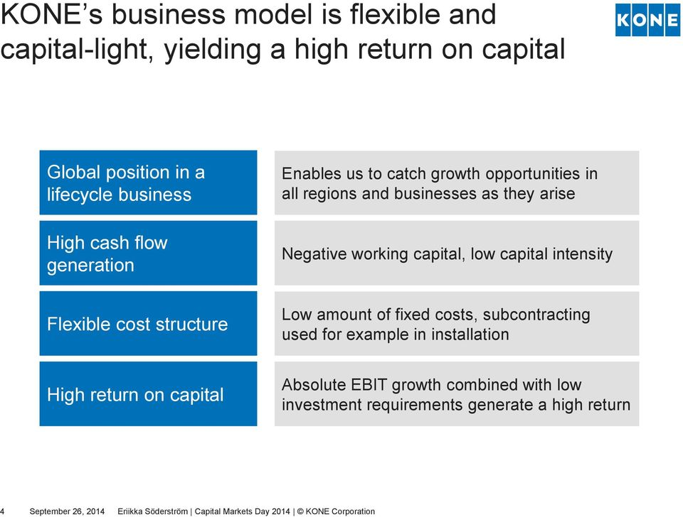 Flexible cost structure Low amount of fixed costs, subcontracting used for example in installation High return on capital Absolute EBIT growth