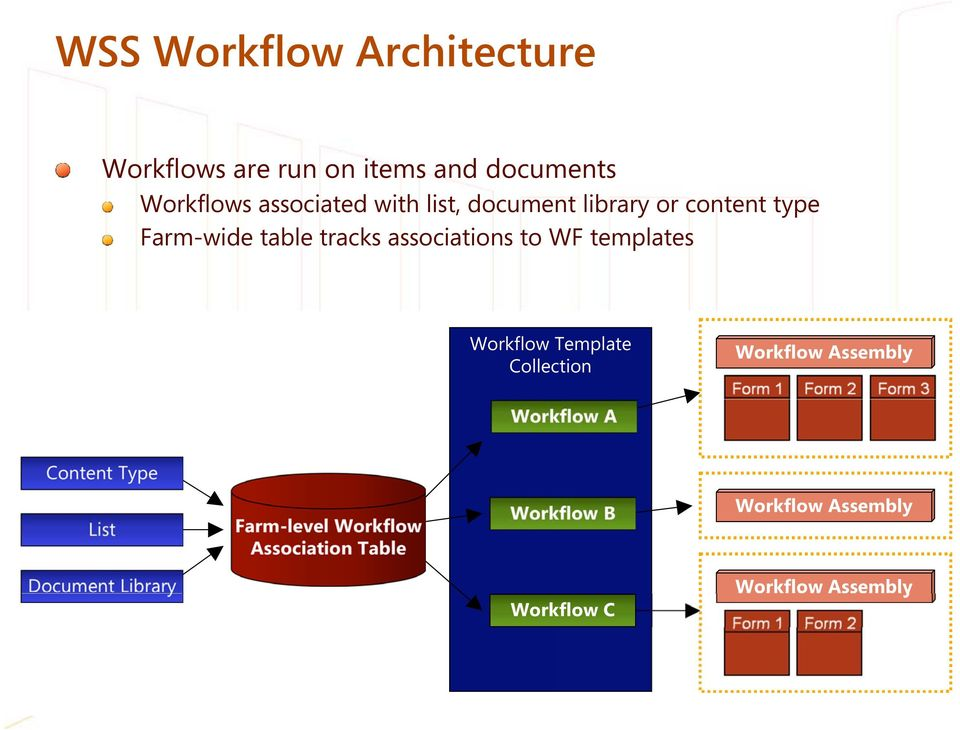 Workflow Template Collection Workflow Assembly Workflow A Content Type List Farm-level