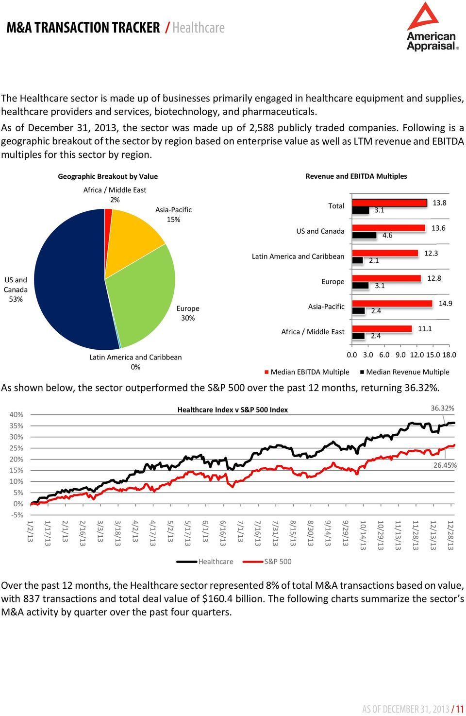 Following is a geographic breakout of the sector by region based on enterprise value as well as LTM revenue and EBITDA multiples for this sector by region.