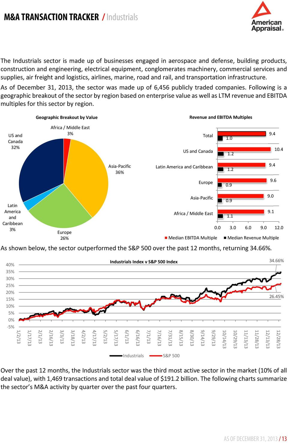 As of December 31, 2013, the sector was made up of 6,456 publicly traded companies.