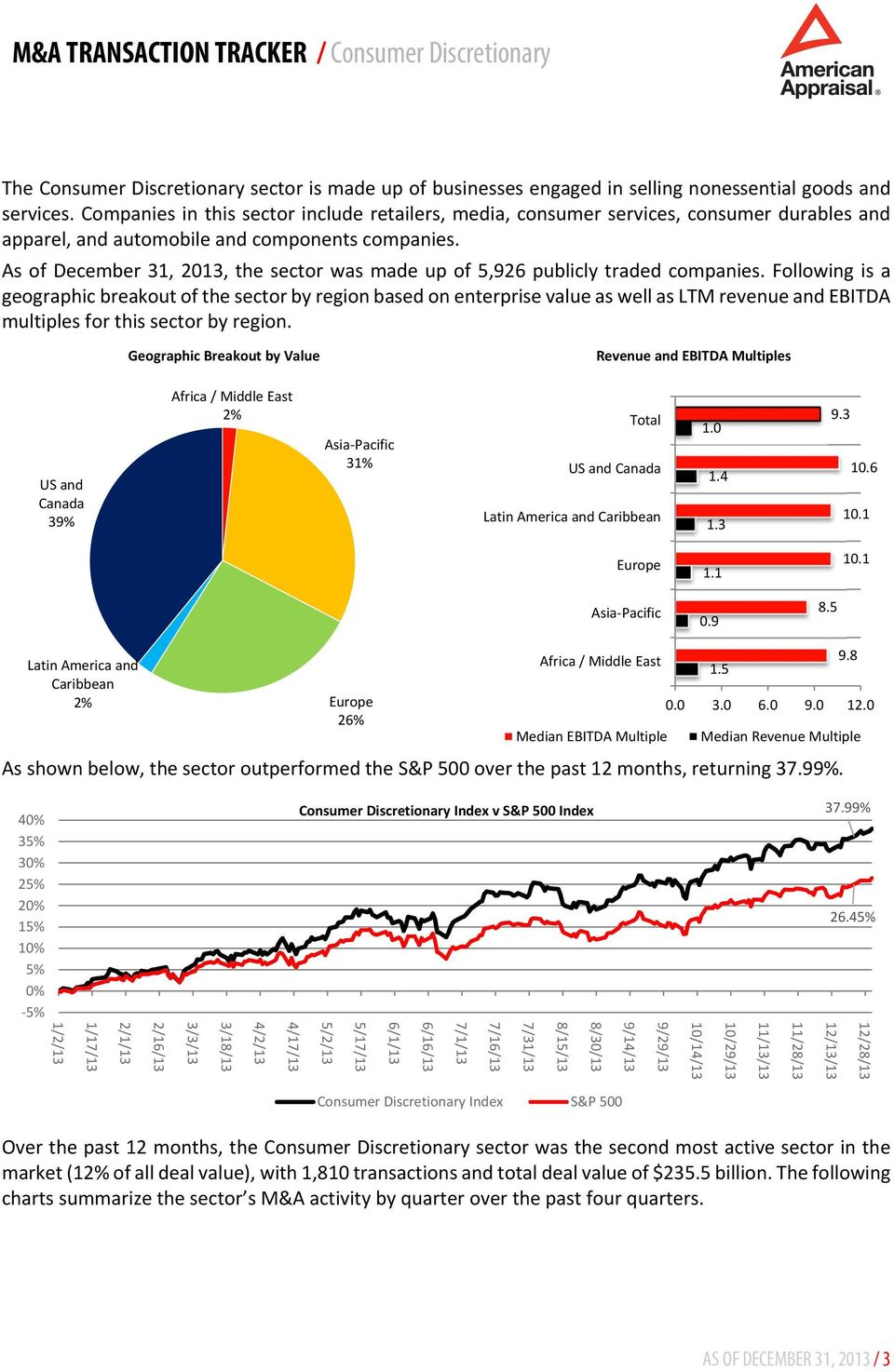As of December 31, 2013, the sector was made up of 5,926 publicly traded companies.