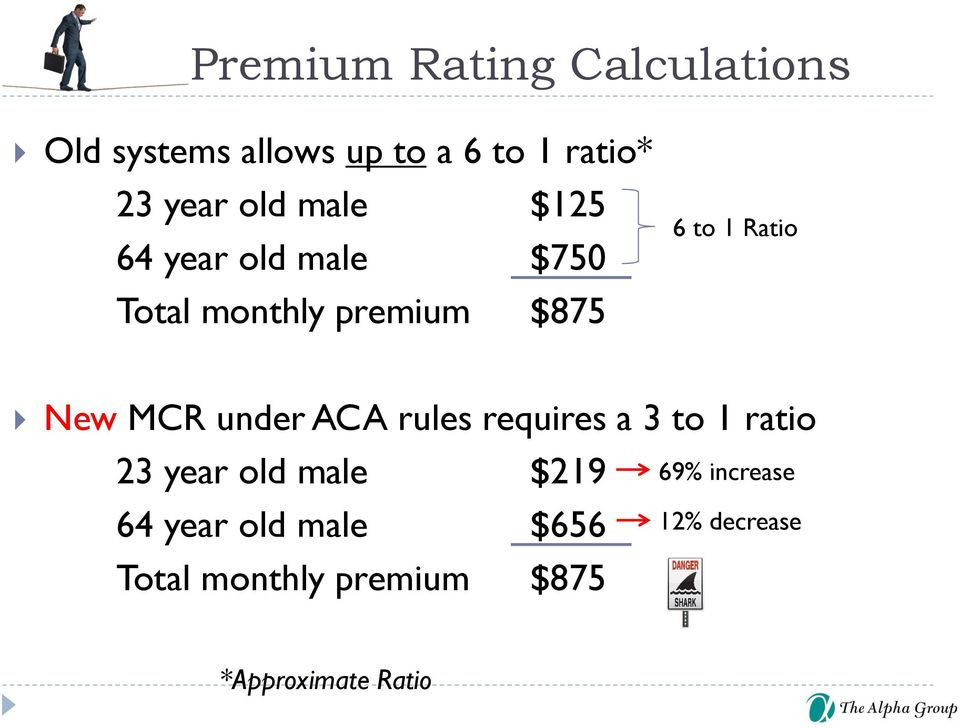 New MCR under ACA rules requires a 3 to 1 ratio 23 year old male $219 64 year