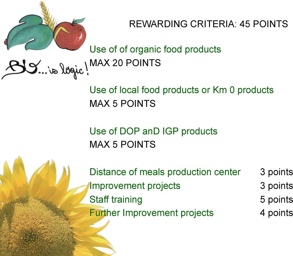 products MAX 5 POINTS Distance of meals production center 3 points